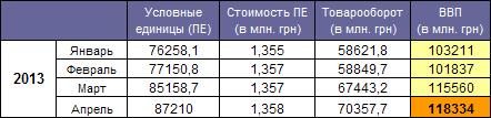 GDP Ukraine April 2013