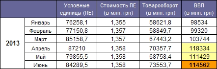 GDP Ukraine June 2013