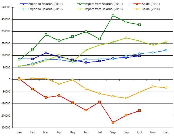 GDP Ukraine November 2011